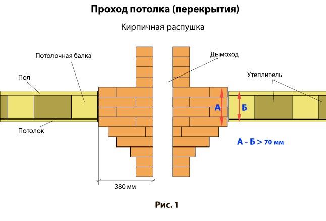Дымоход печи через перекрытие можно ли выводить дымоход через стену